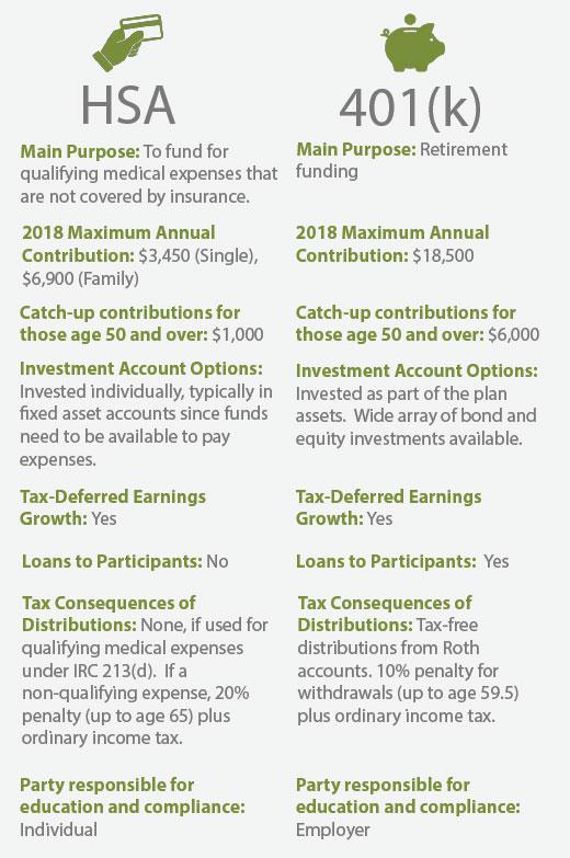 HSA vs. 401(k)